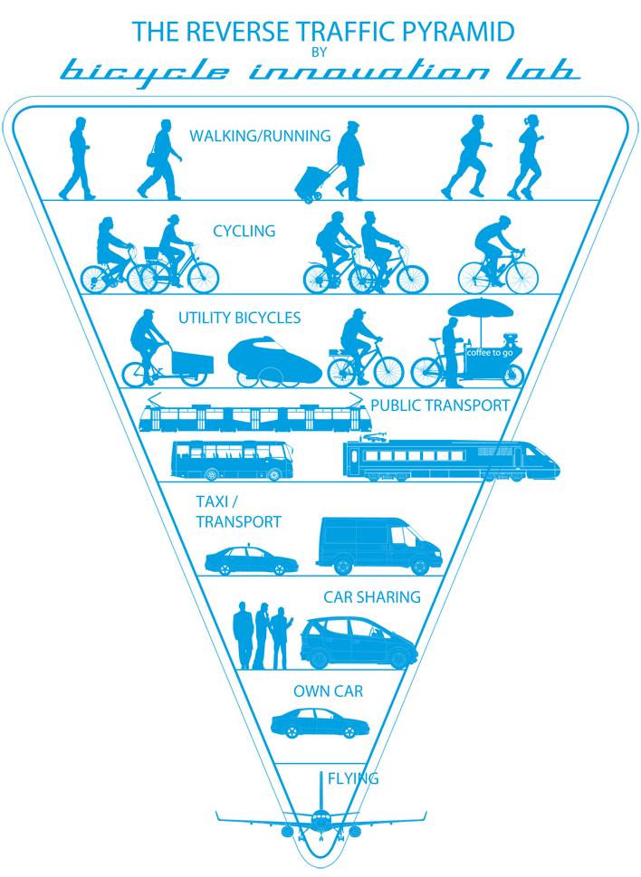 The Reverse Traffic Pyramid.jpg