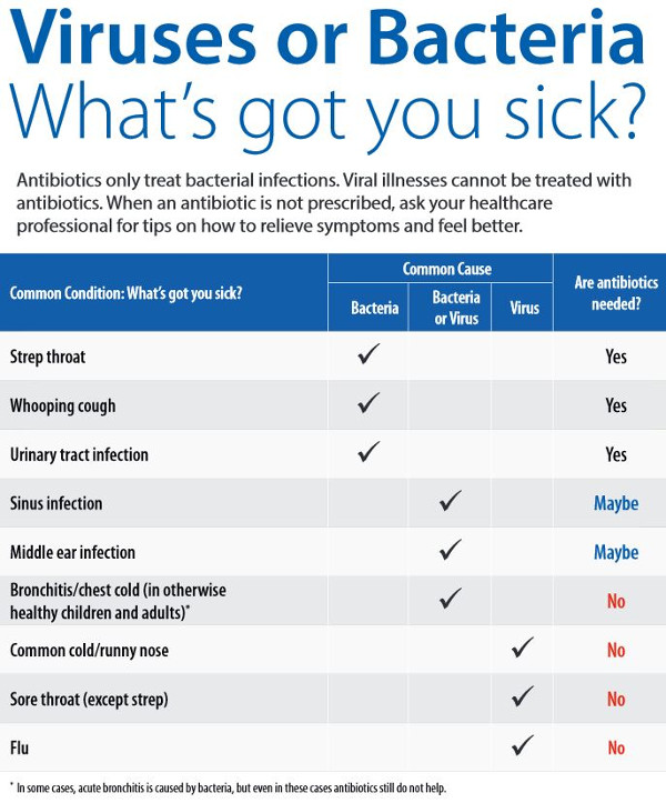Viruses or Bacteria - Whats got you sick?