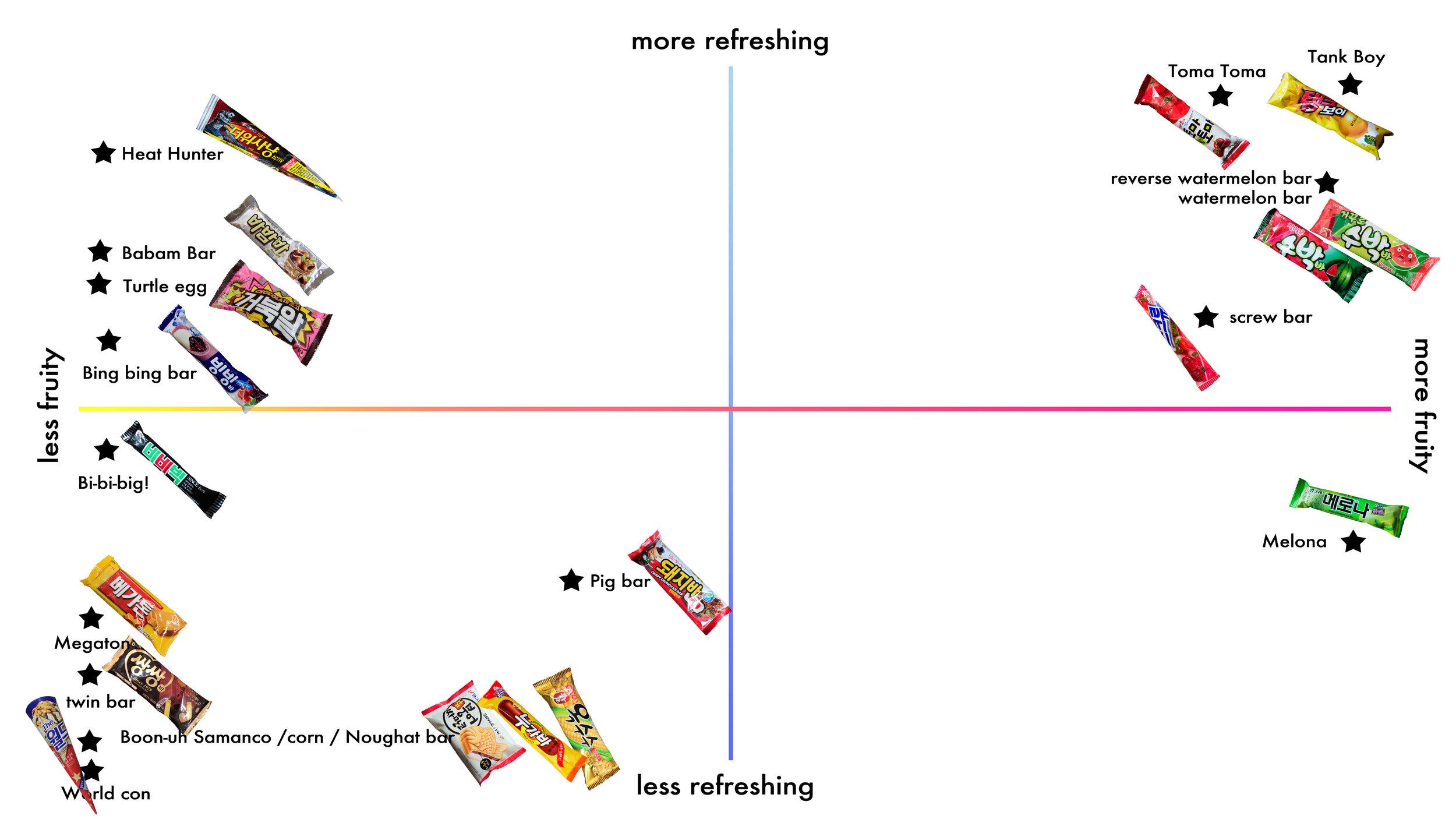 ice cream chart