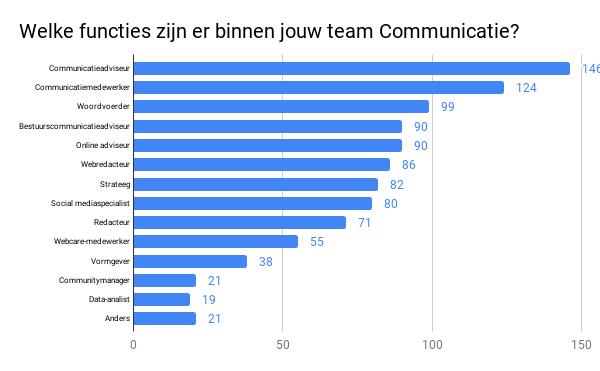Welke functies zijn er binnen jouw team Communicatie_.png