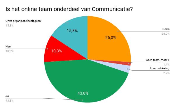 Is het online team onderdeel van Communicatie.png