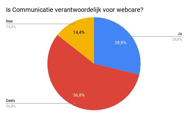 Is Communicatie verantwoordelijk voor webcare.png