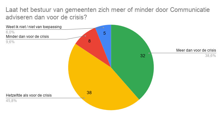 Laat het bestuur van gemeenten zich meer of minder door Communicatie adviseren dan voor de crisis_.png