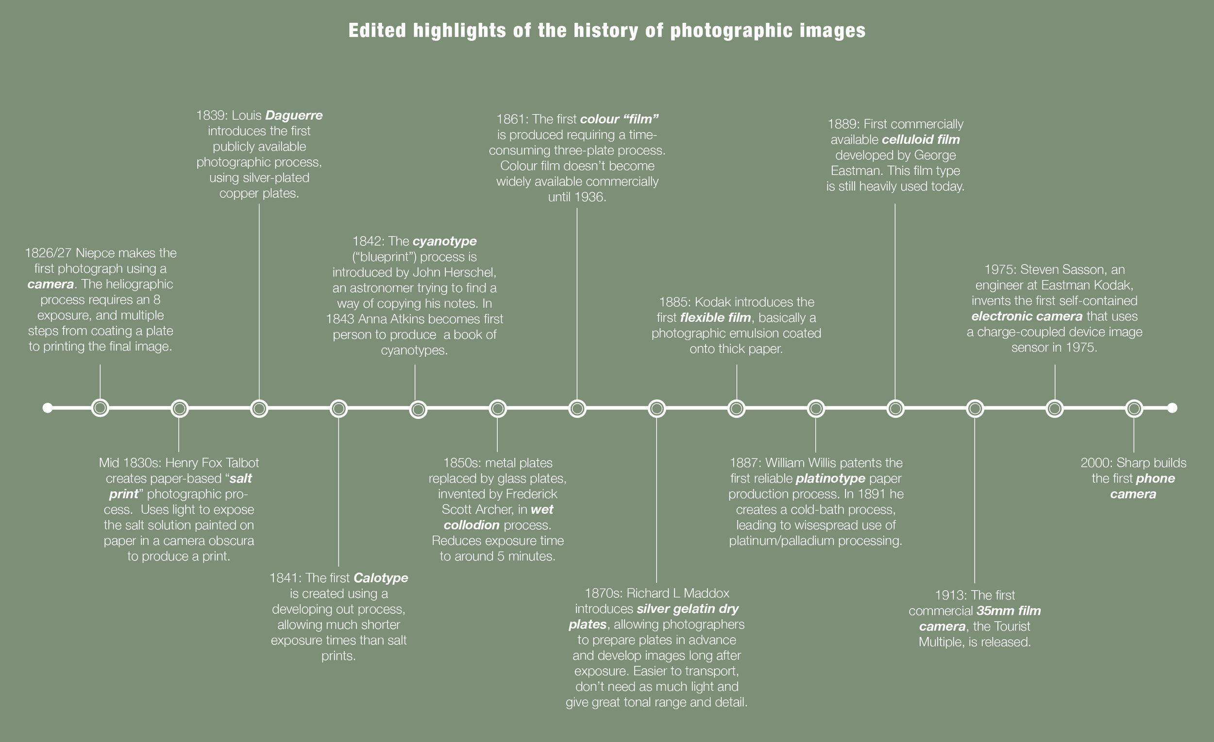 HistoryOfAnaloguePhotographyInfographic.jpg