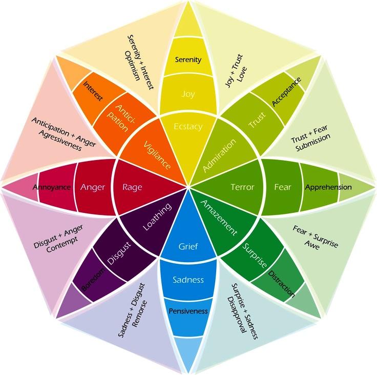 wheel-of-emotions.jpg