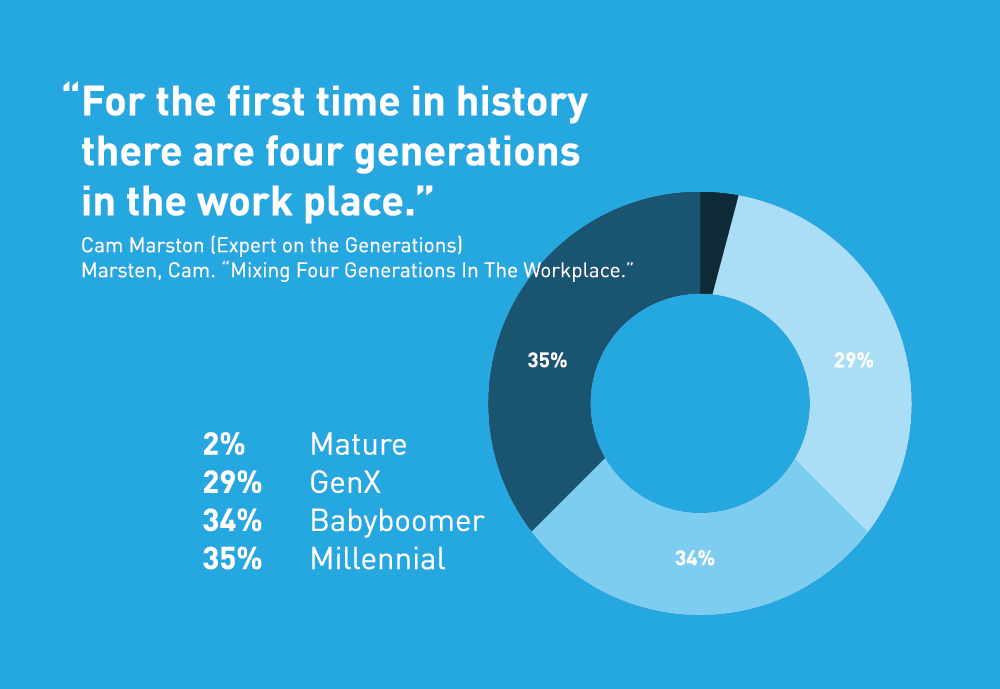 Multi-Generational Differences in the Work Place     …to learn more