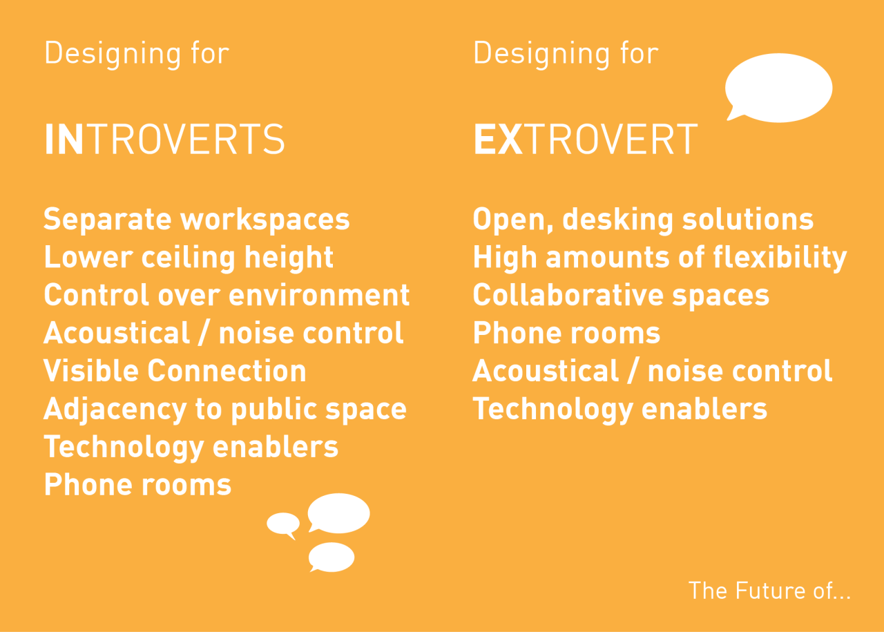 Designing for Differences  Considerations for empowering both the Introvert and Extrovert within the workplace or learning environment    …to learn more