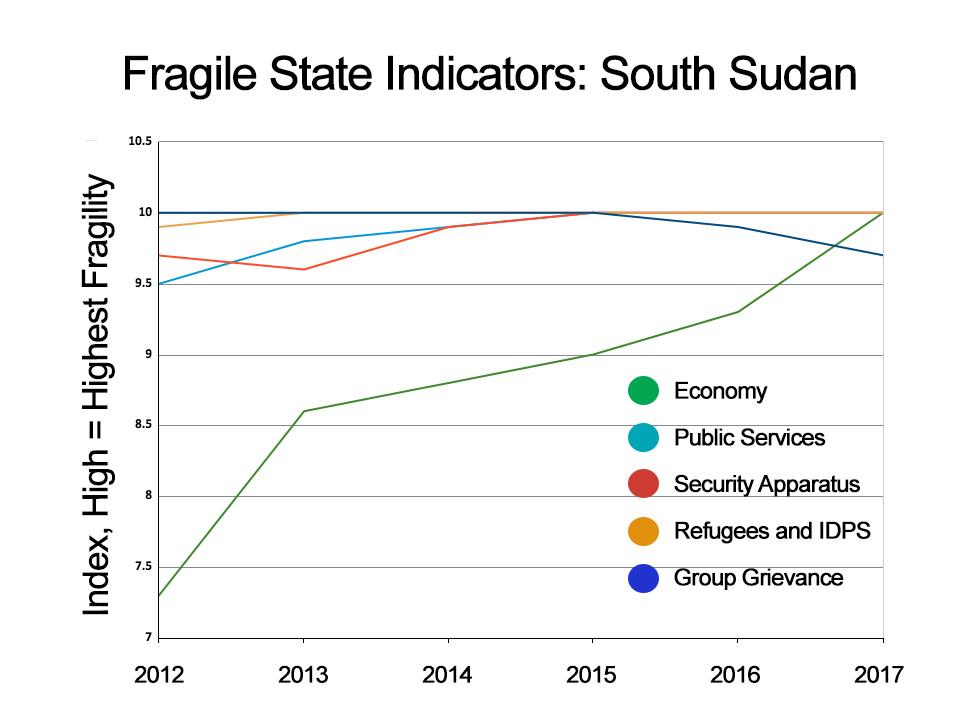Fragile State Indicators: South Sudan