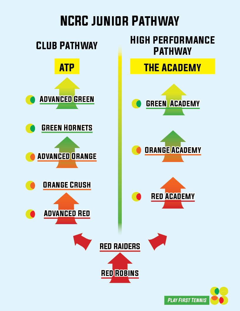Club Pathway (Web).jpg