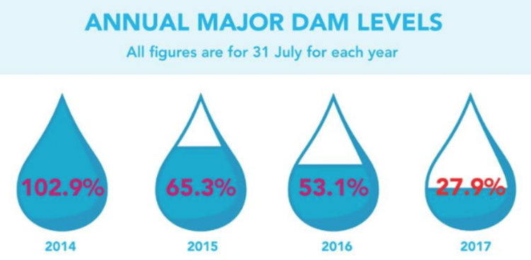 Past Major Dam Levels - Image Source: http://www.capetownetc.com/news/update-western-cape-water-crisis/