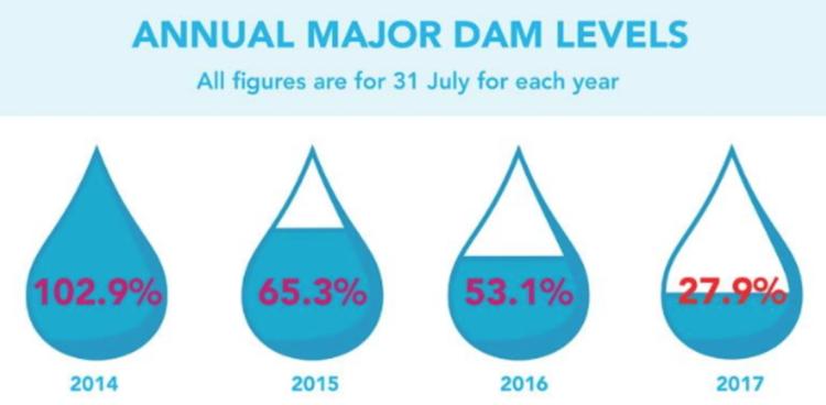 Past Major Dam Levels - Image Source:http://www.capetownetc.com/news/update-western-cape-water-crisis/