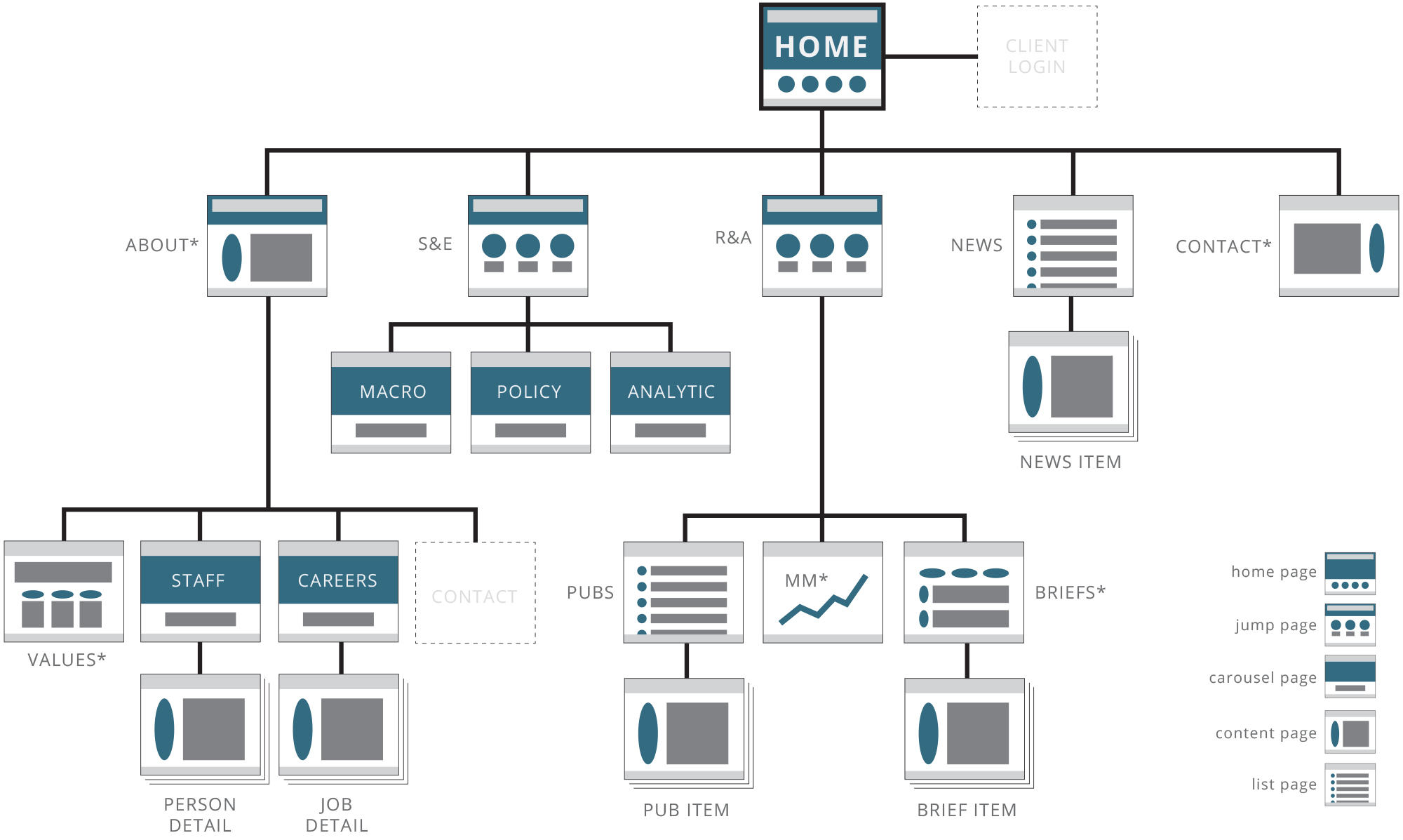 Sitemaps give an overarching perspective of what content is within a website or app, as well as navigation avenues
