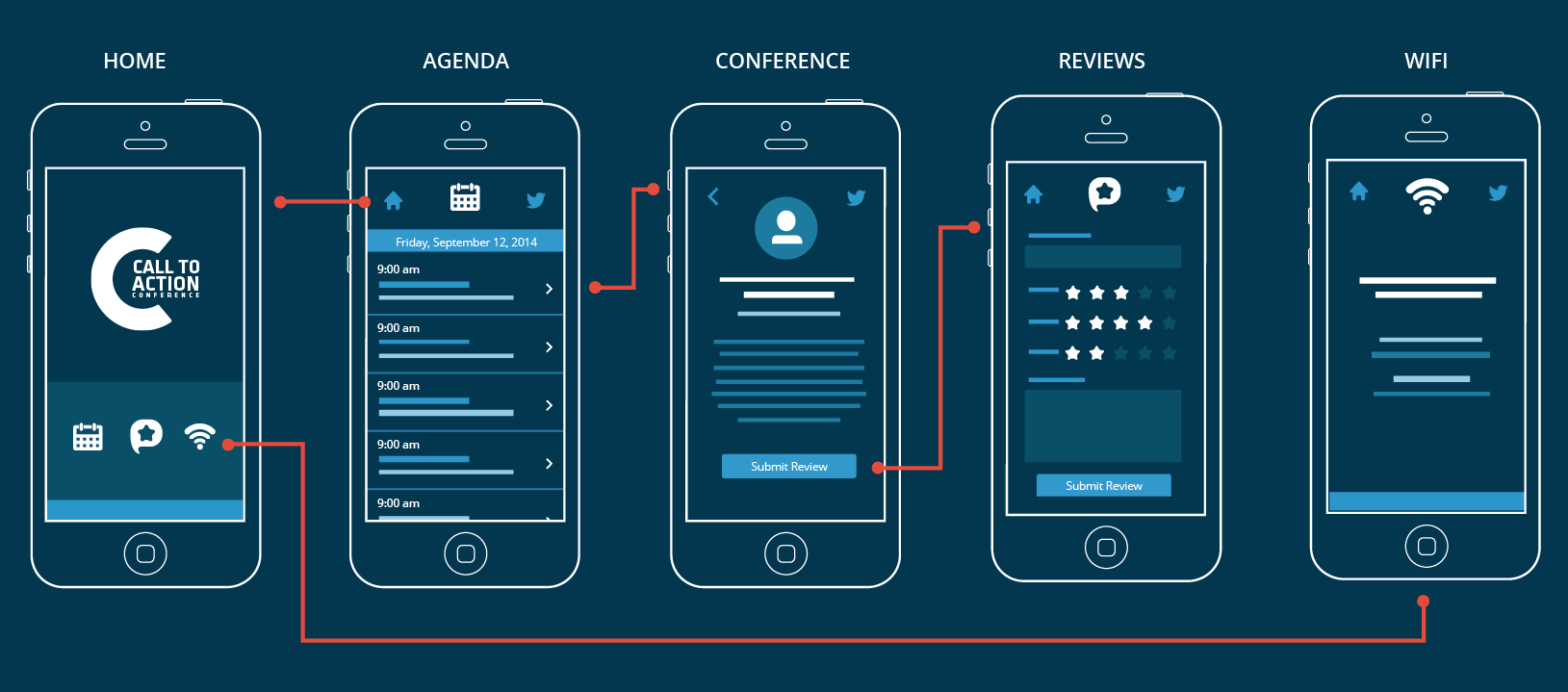Wireframes follow sketching, giving a digital idea of the layout of the interface and how screens connect