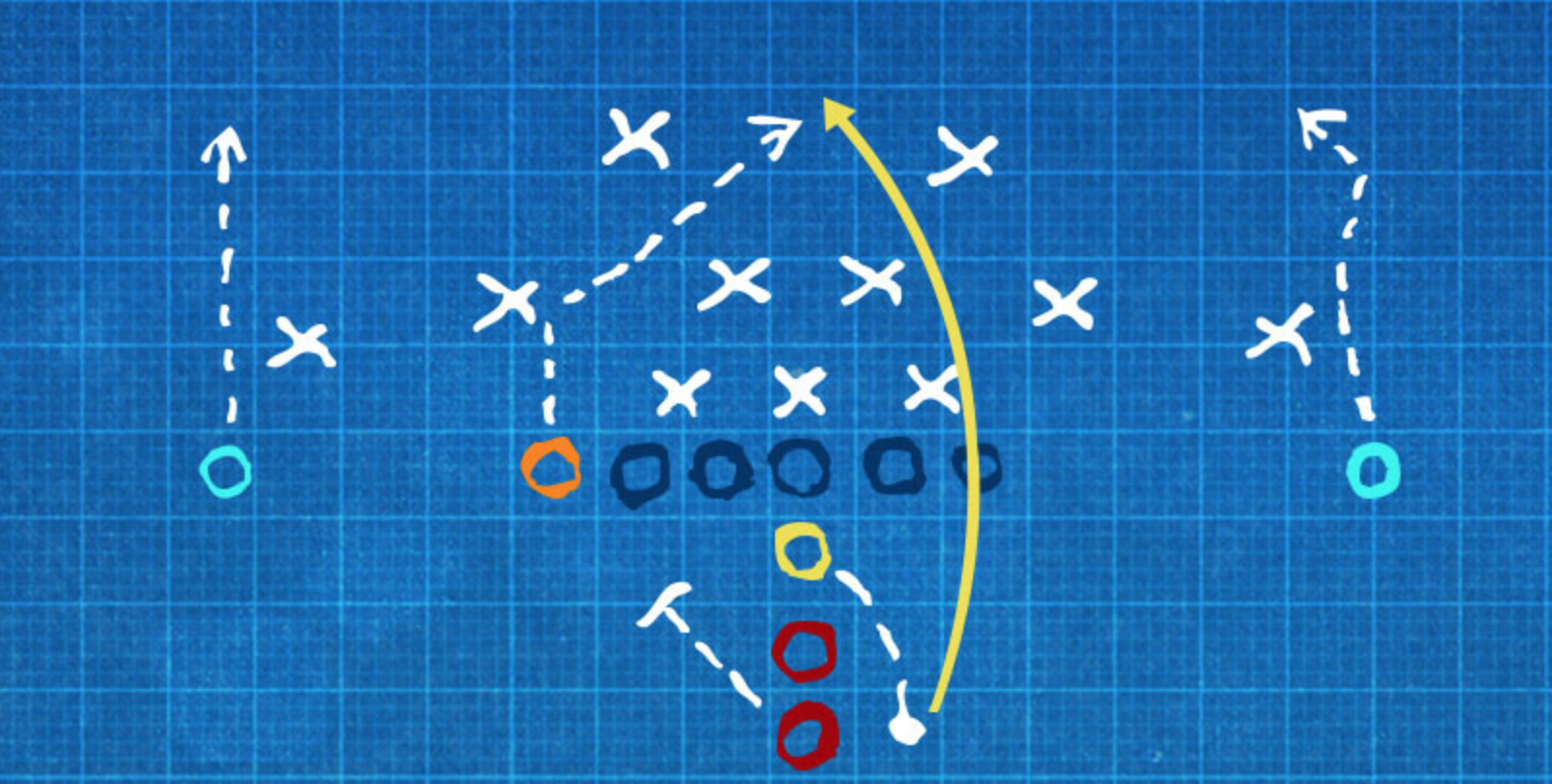 Play diagrams help the athletes visualize and study what they will eventually do on the field of play