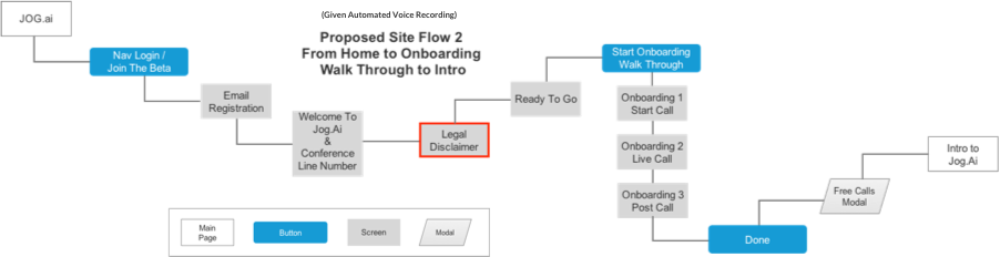 Proposed Site Flow from Home to Onboarding Walk Through to Intro (Given Onboarding Voice Recording)