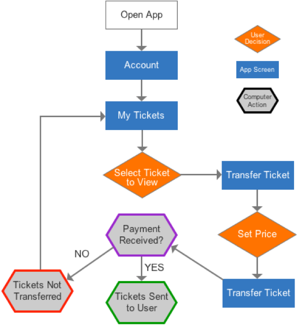 UserFlowTransfer.png
