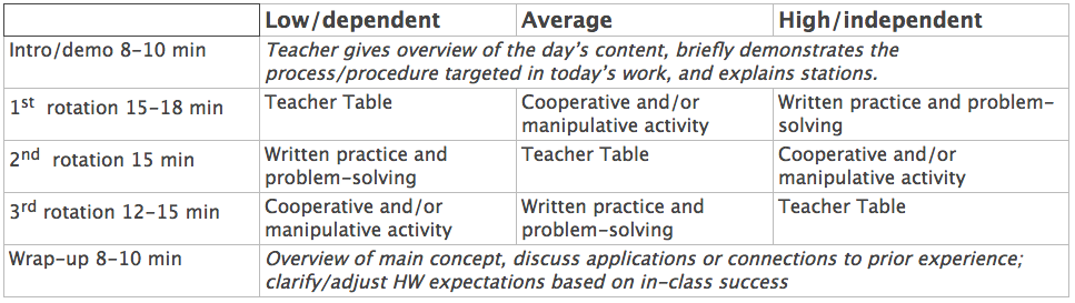 Time frames shown above are based on a 60-minute class period. 80 minutes total would be even better.