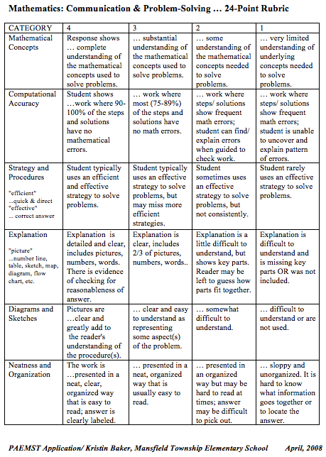 24-Point Rubric for grades 4-5.Click to enlarge.