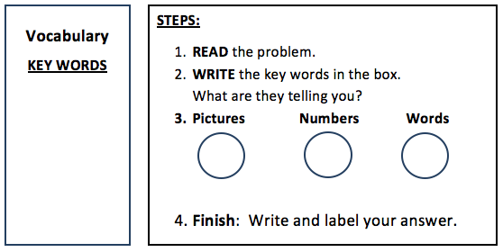 Math Problem Organizer for grades K-1 to guide younger students through multi-step math problems. Click to enlarge.