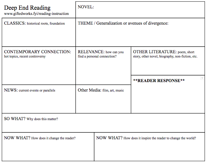 Try using this graphic organizer. Click to enlarge.