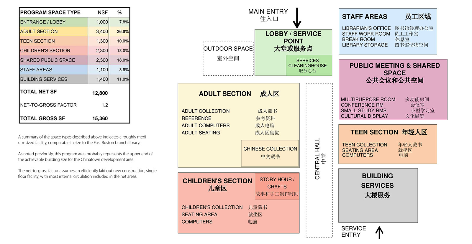 2017 Chinatown Branch Library Services Planning Study - Program Summary and Proximity Diagram