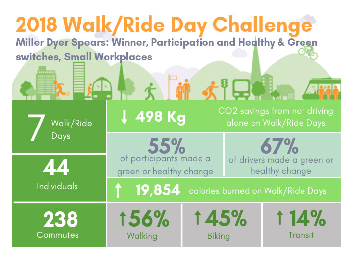 MDS Recognized by Green Streets Initiative in its 2018 walk/ride day corporate challenge - For the second year in a row, MDS won first place in Green Streets Initiative's Walk/Ride Day Corporate Challenge! We were recognized in two categories — overall participation and healthy and green switches among small workplaces. Read more.