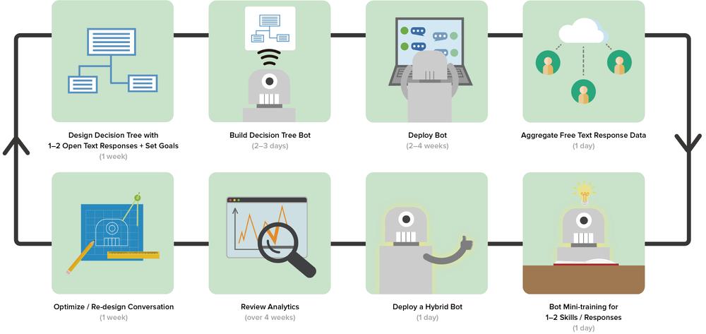 Rapid-Release-Framework for Creating NLP Bots