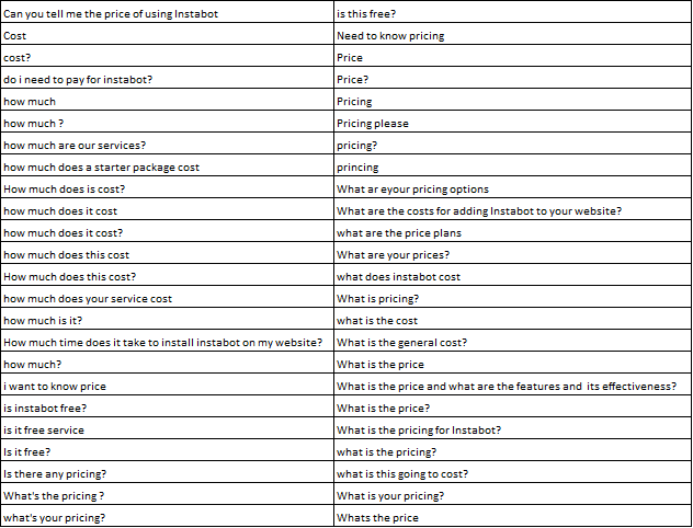 Table I. Unique Statements Asking About Price
