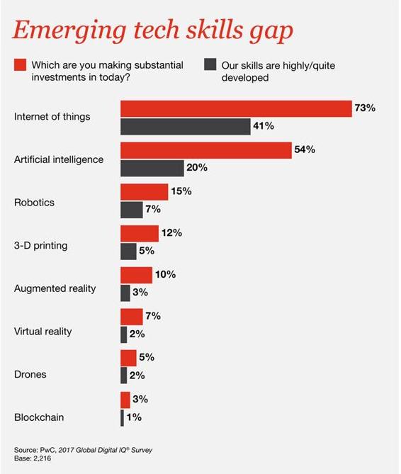 CHART II.  Emerging Tech Skills Gap