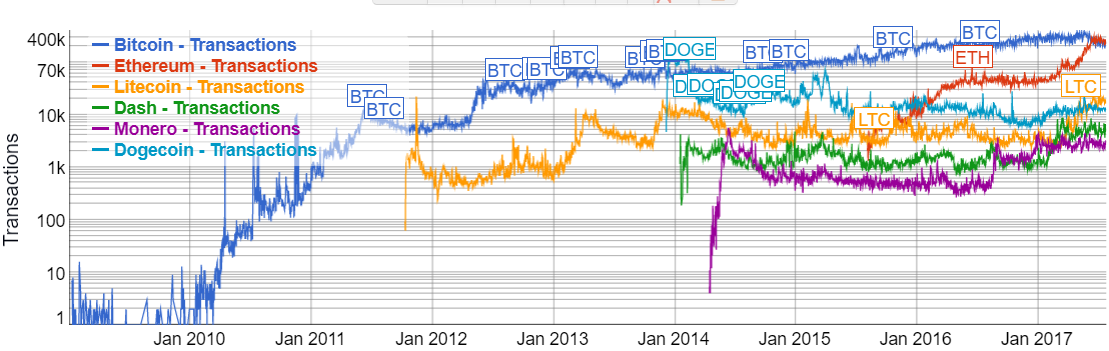 Log scale of confirmed transactions per day (source  bitinfocharts.com )