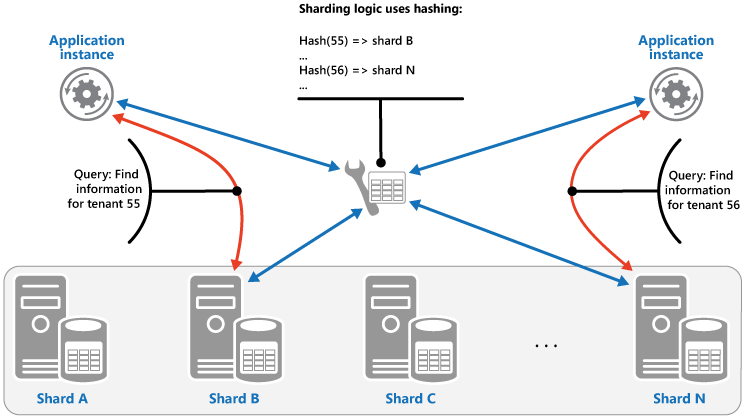 sharding-data-hash.png