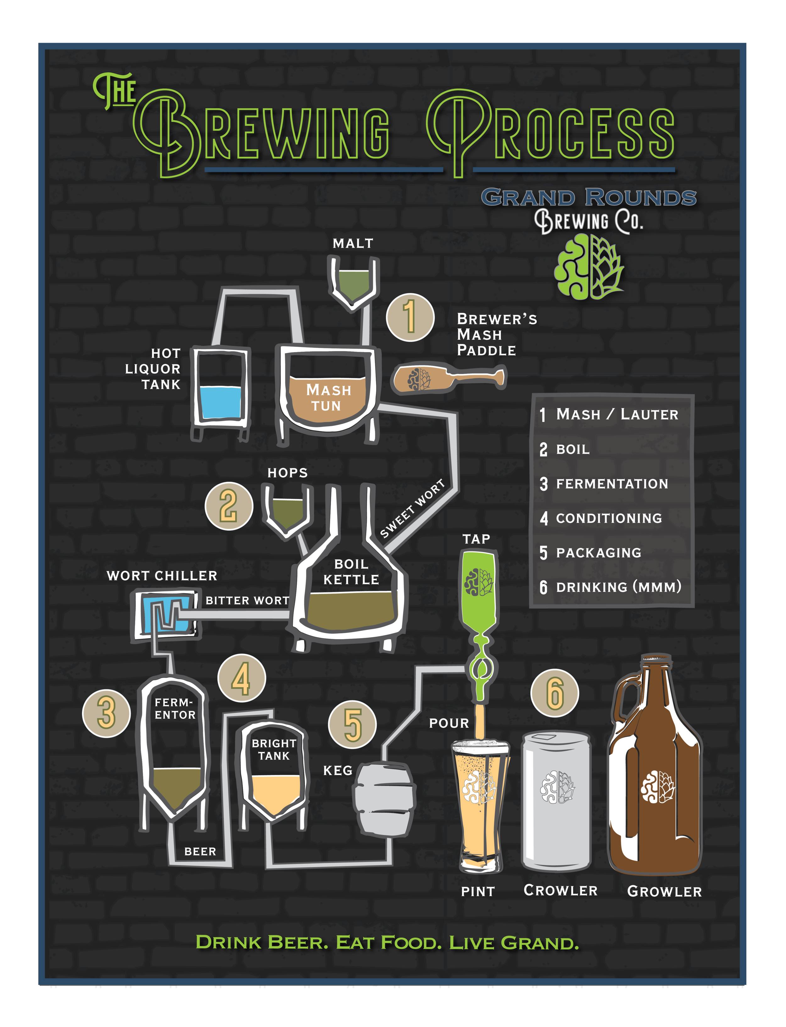 The brewing Process 4.0-01.png