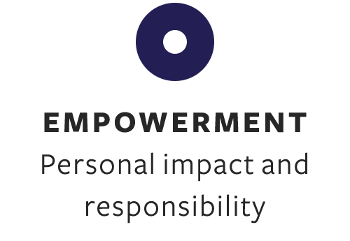 empower students to understand personal impact and responsibility