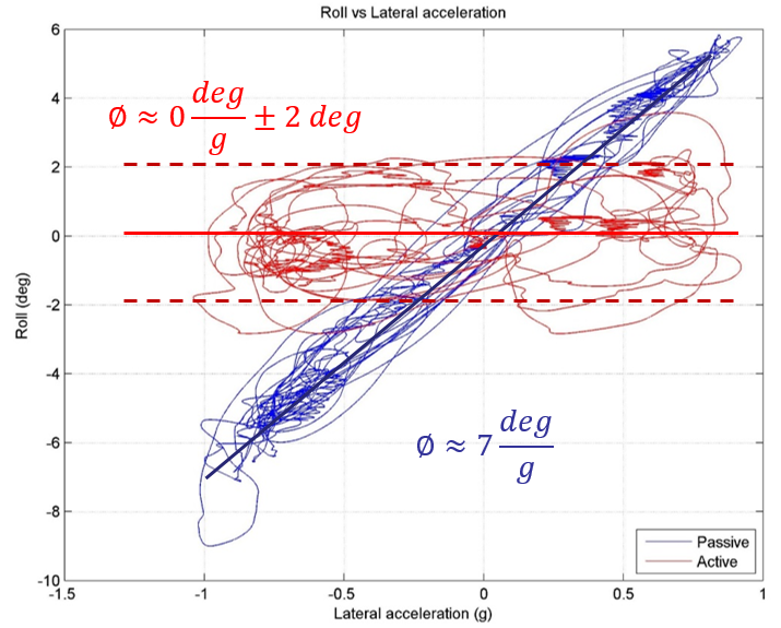 Roll Vs Lat acceleration.png