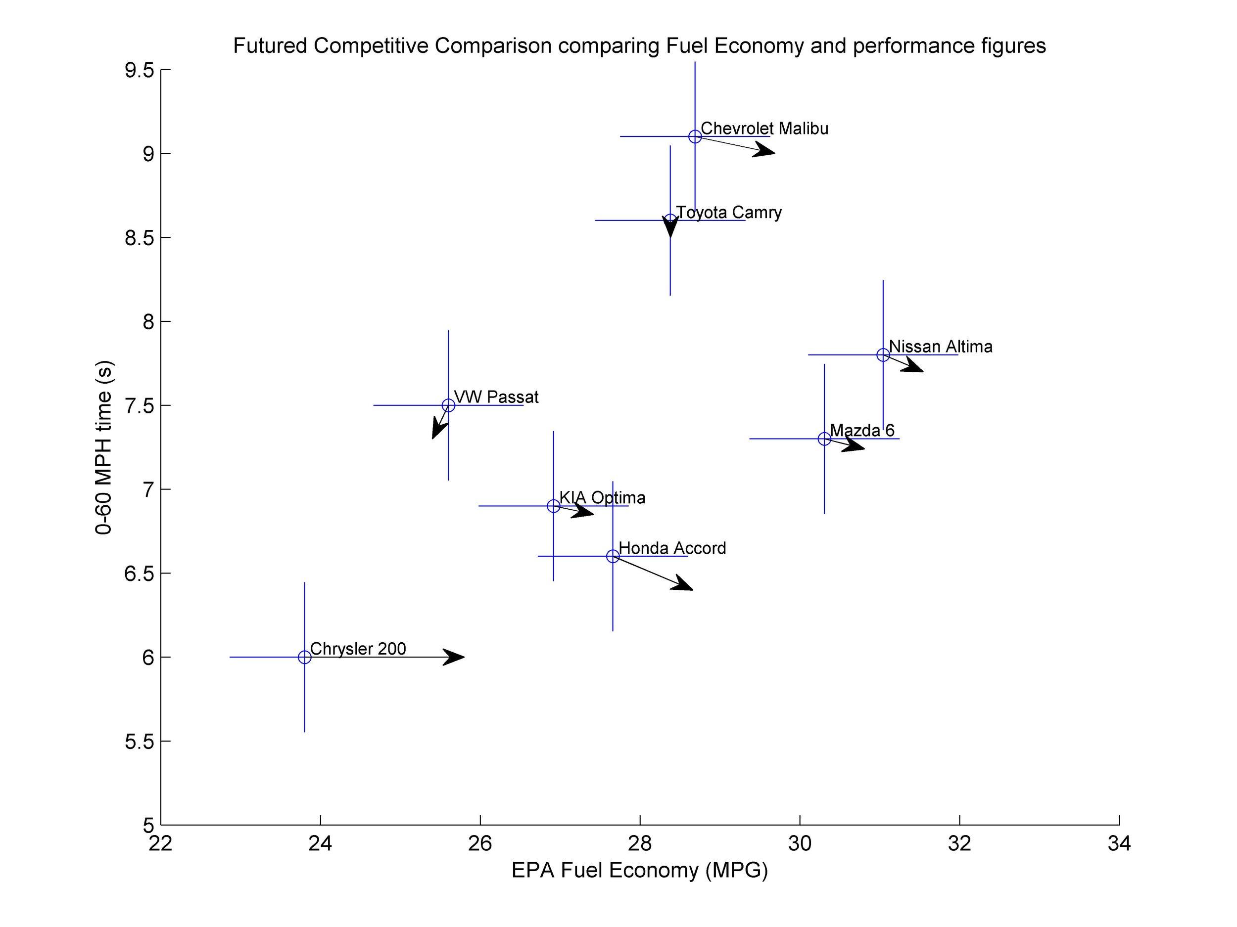 Futured Competitive Comparison MPG, 0-60.jpg