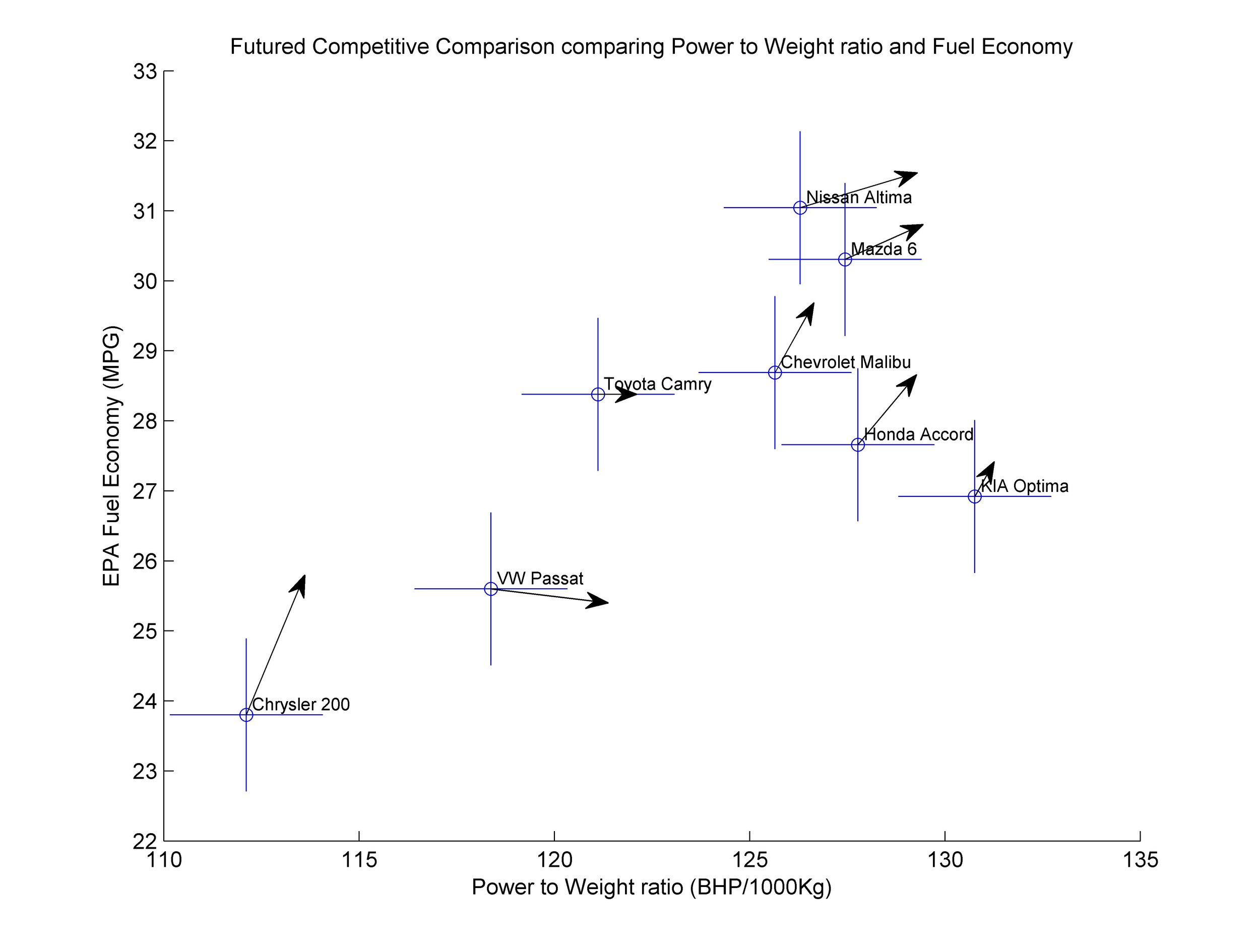 Futured Competitive Comparison Power to Weight, MPG.jpg
