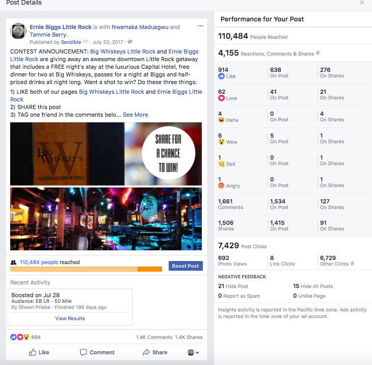 This Ernie Biggs and Big Whiskeys contest that we ran received a reach of over 100,000, 7,000 post clicks, and a combine 6,000 page likes. Minimal spend, HUGE return on investment.