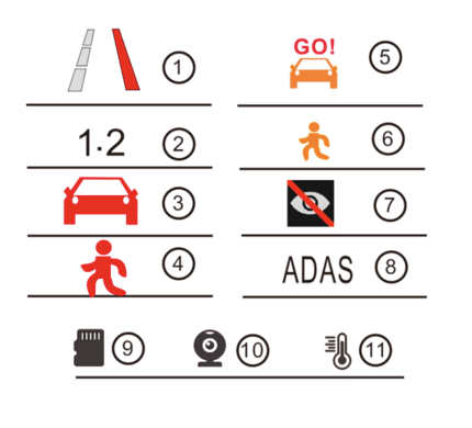 ADAS Icons. - The relevant icon will appear on the monitor if/when detected, for example, if a vulnerable site personnel is detected in the 'danger zone' a red pedestrian icon will be shown along with and audible warning.