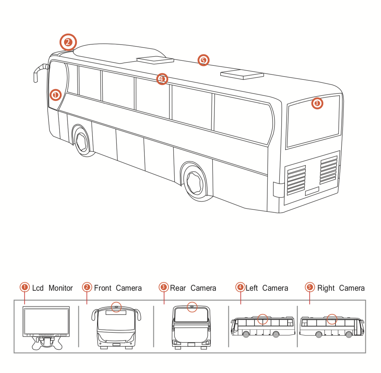 Bus/Coach - Standard example of the camera configuration for a bus or coach.
