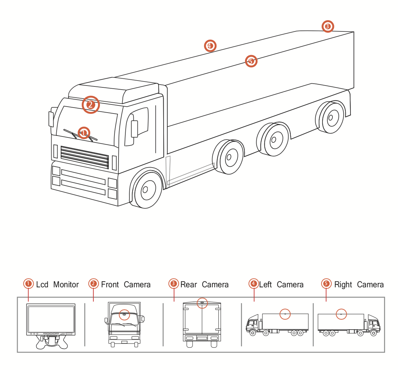 HGV/LGV - Standard example of the camera configuration for a HGV or LGV.