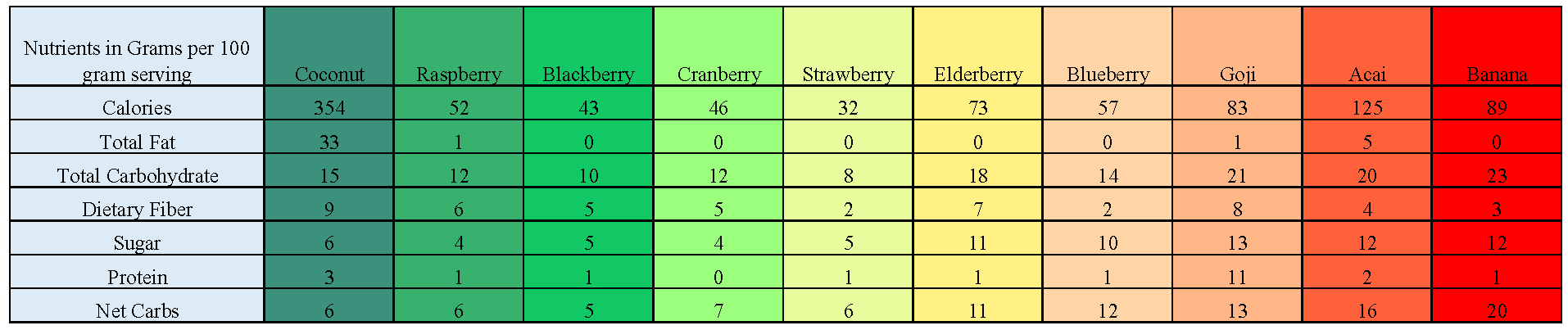 Berry Nutrition Comparison Chart