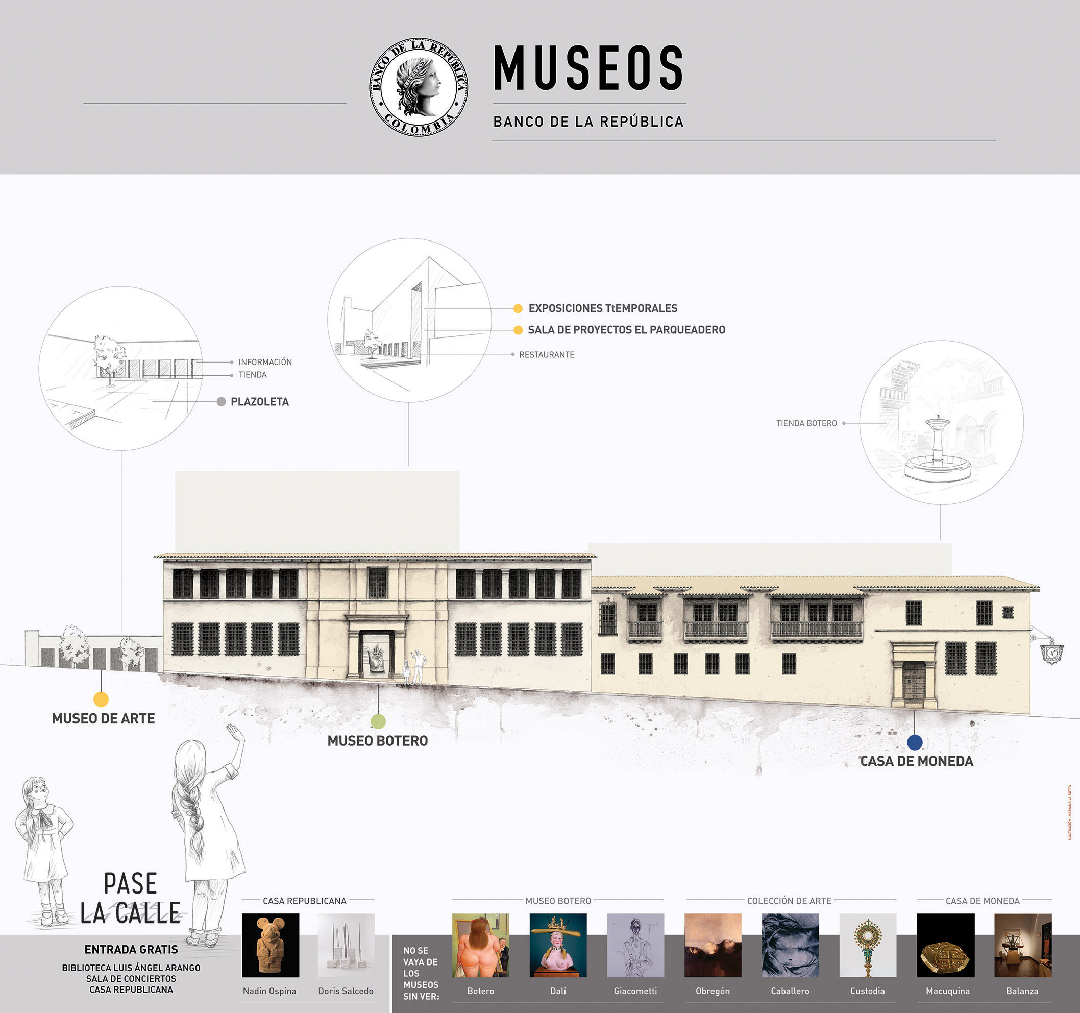 Museos del Banco de la República de Colombia orientation map