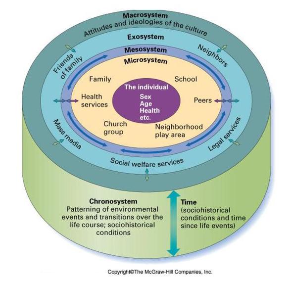 Bronfenbrenner's Ecological Model