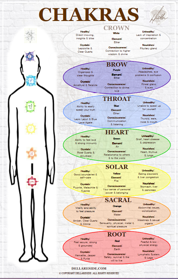 Exploring The Seven Chakras Event_Della Reside