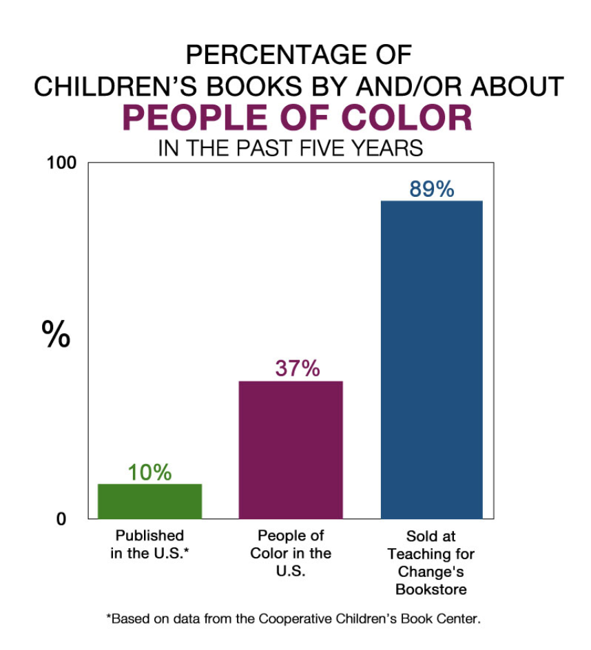 Source: https://www.teachingforchange.org/white-privilege-childrens-books