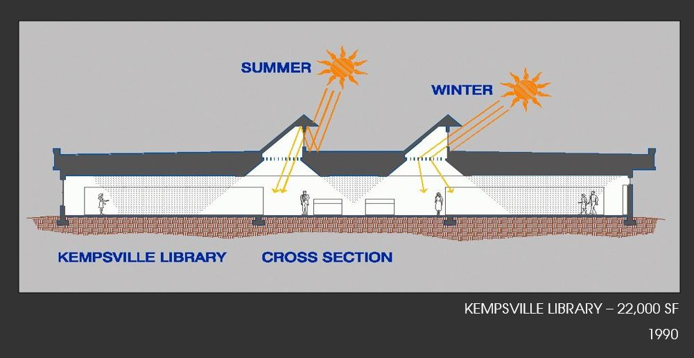 KEMPSVILLE LIBRARY SUNLIGHT SECTION DIAGRAM.JPG