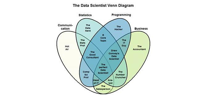 The Data Scientist Venn Diagram