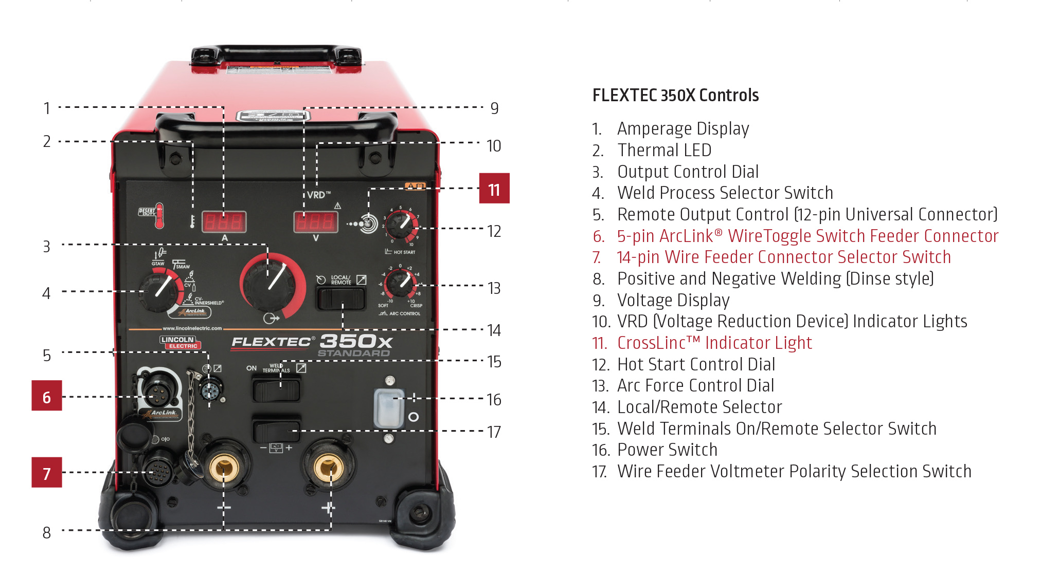 Flextec 350X Controls