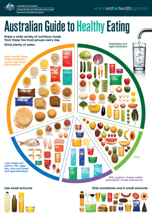 australian-guidelines-to-healthy-eating.png