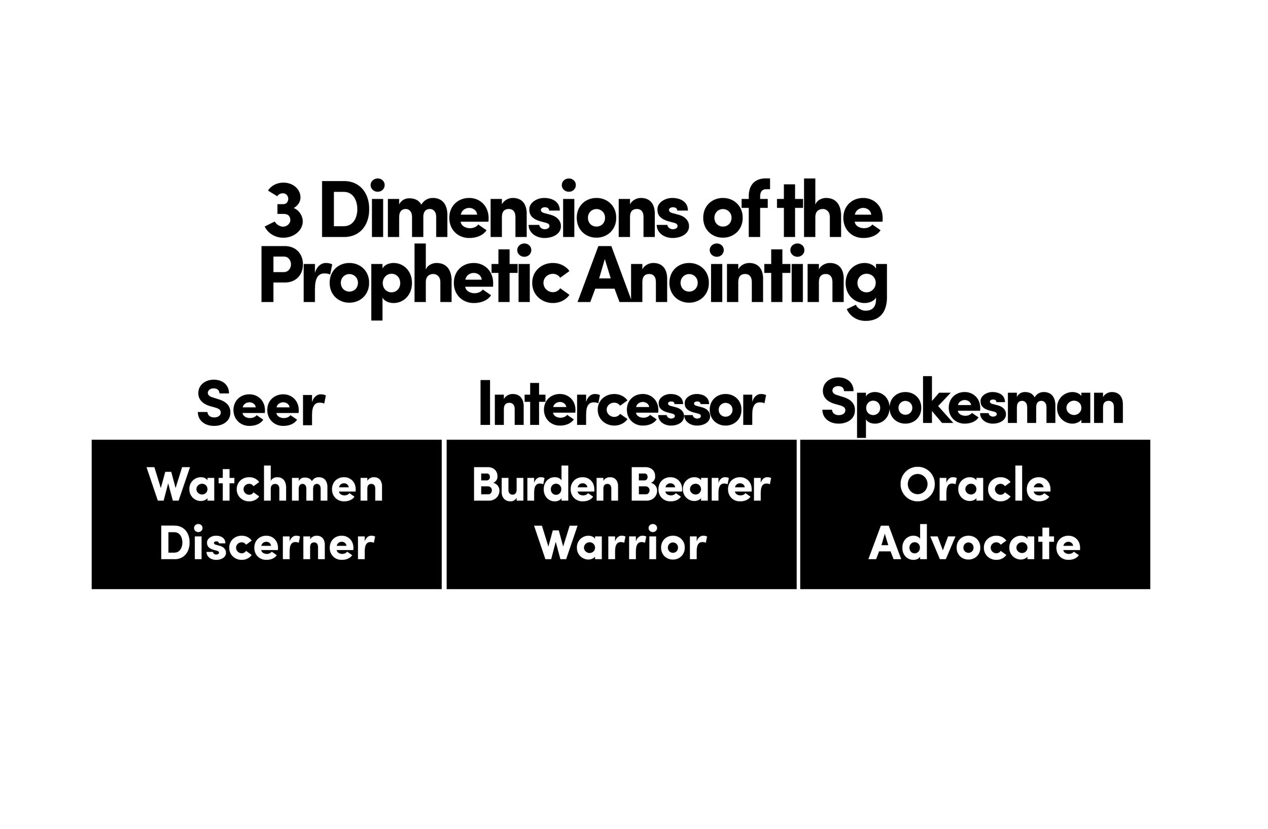 dimensions of the prophetic anointing.jpg